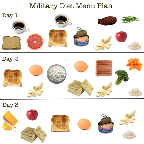 Military Diet Menu Plan
